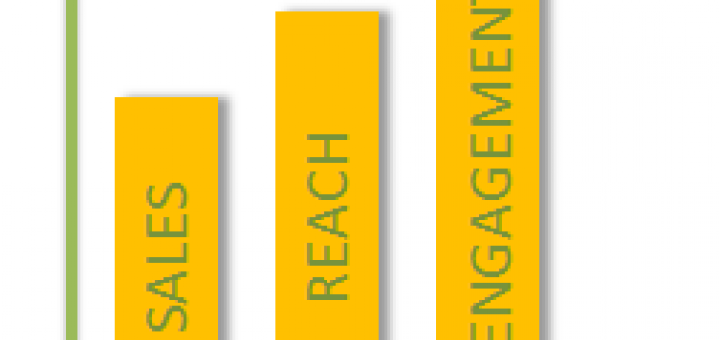 DIgital Social Media Measurement